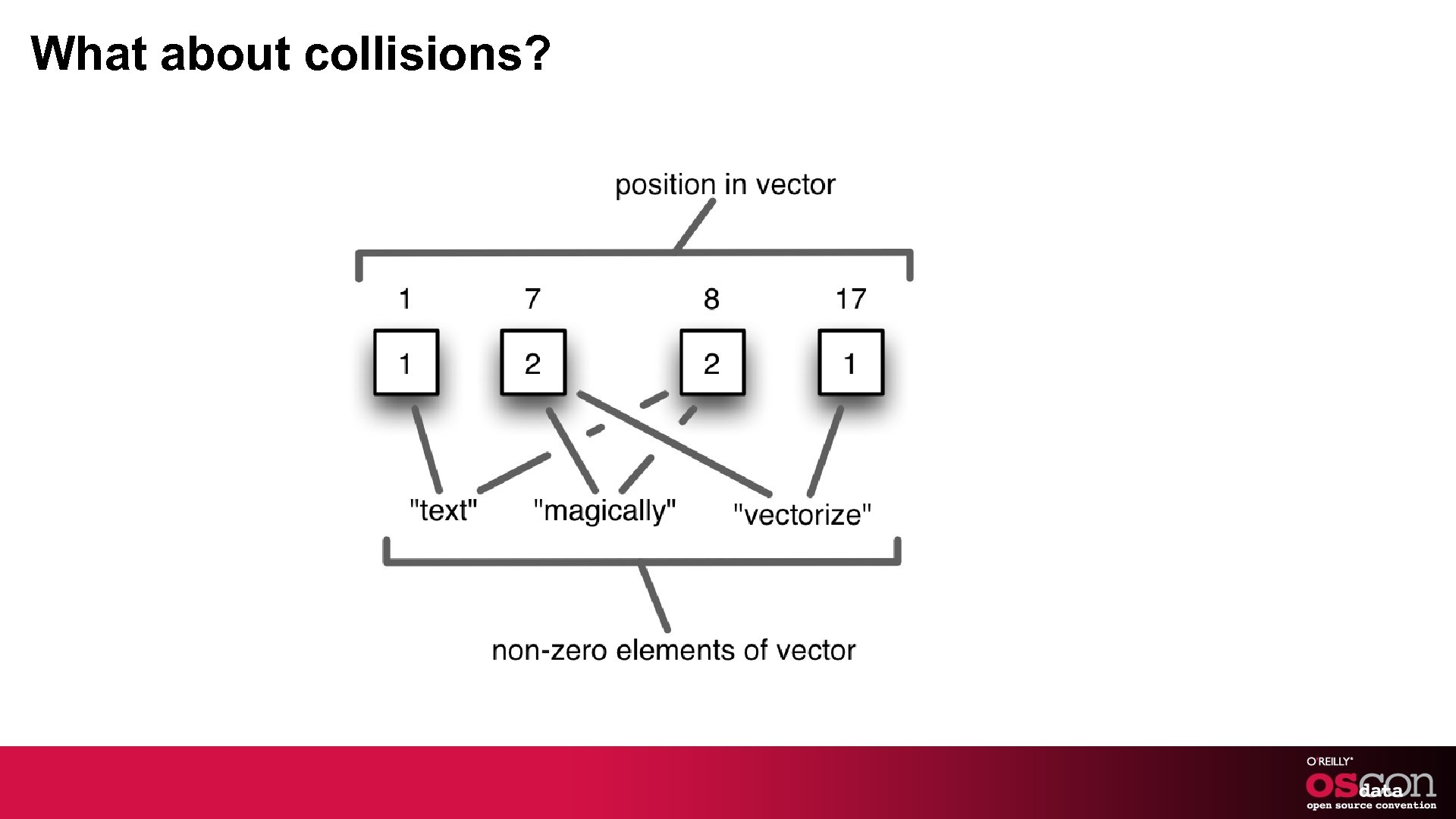 What about collisions?