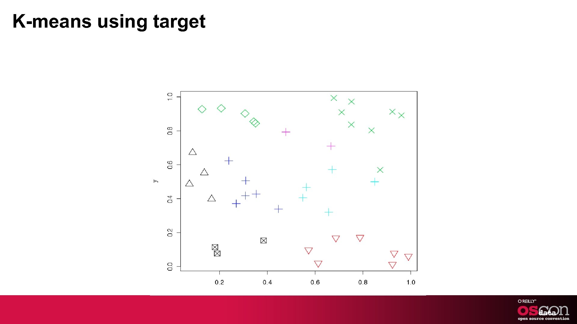 K-means using target