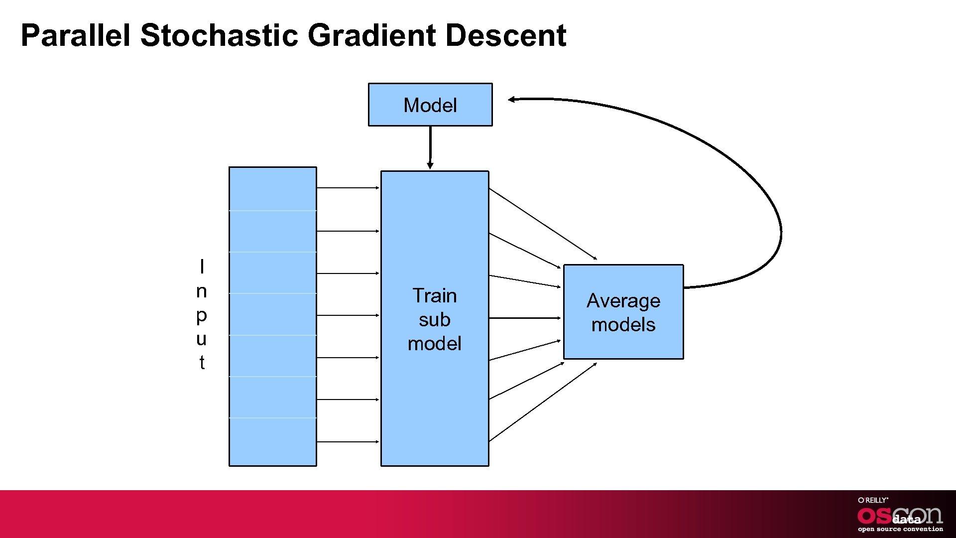 Parallel Stochastic Gradient Descent Model I n p u t Train sub model Average
