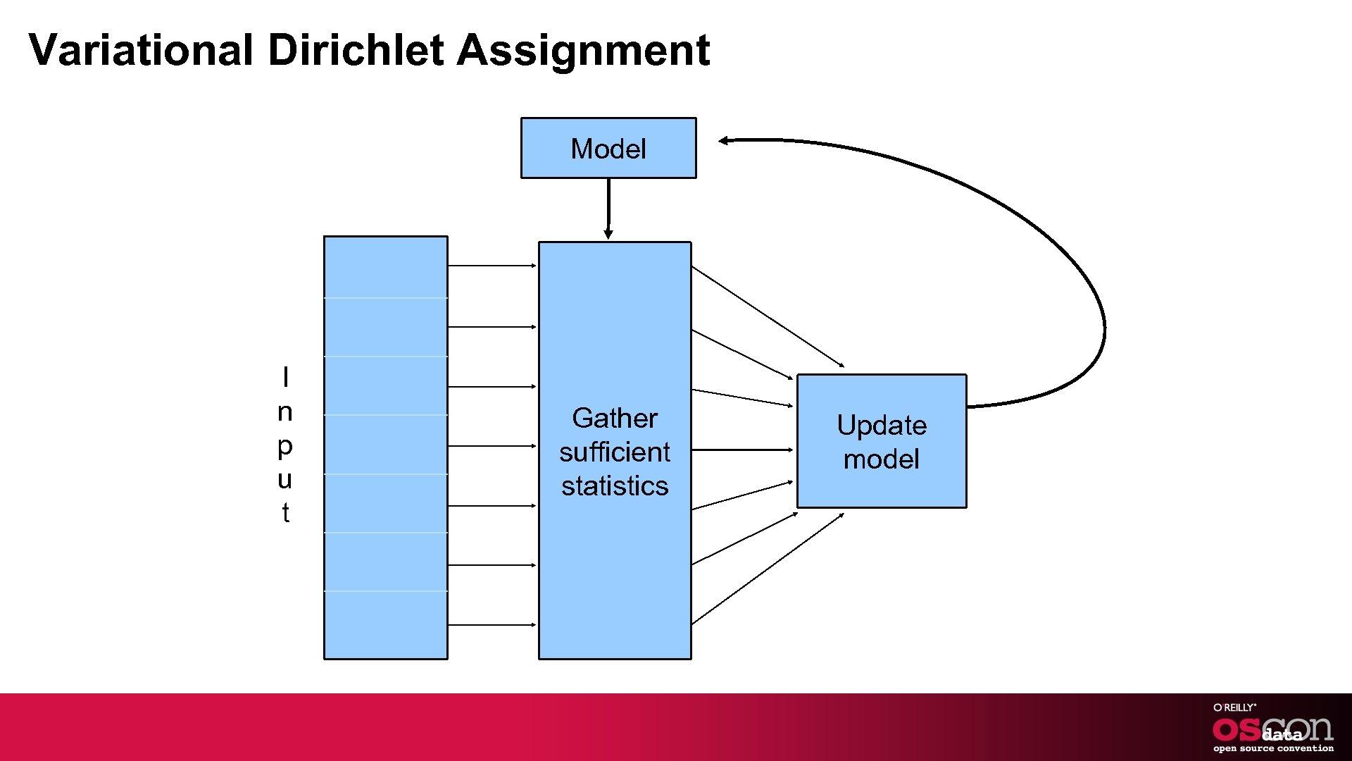 Variational Dirichlet Assignment Model I n p u t Gather sufficient statistics Update model