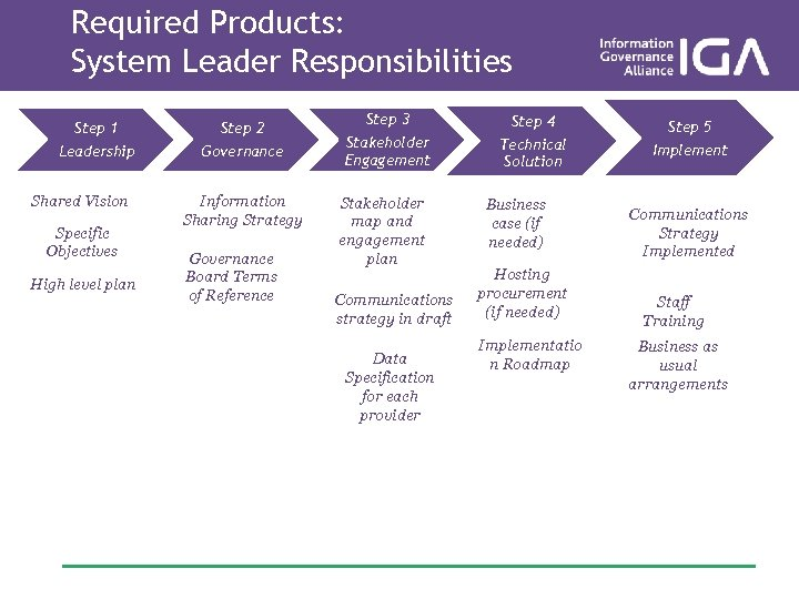 Required Products: System Leader Responsibilities Step 1 Step 2 Leadership Governance Shared Vision Specific