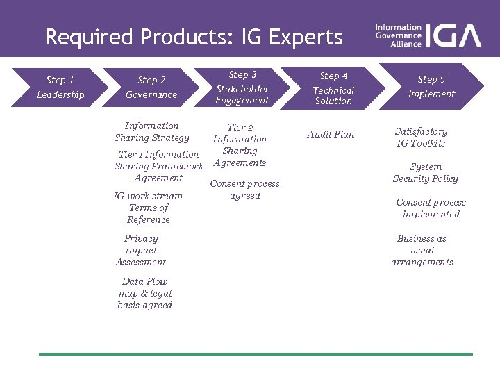 Required Products: IG Experts Step 1 Step 2 Leadership Governance Information Sharing Strategy Tier