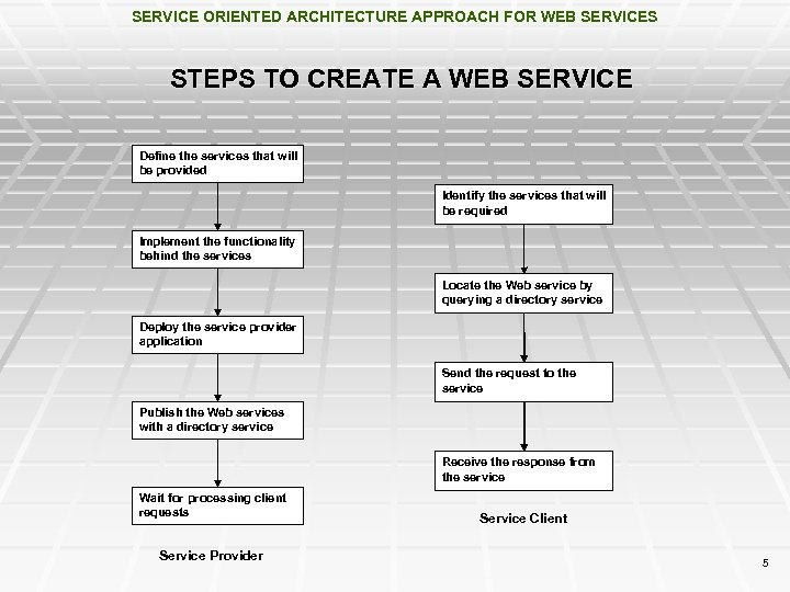 SERVICE ORIENTED ARCHITECTURE APPROACH FOR WEB SERVICES A