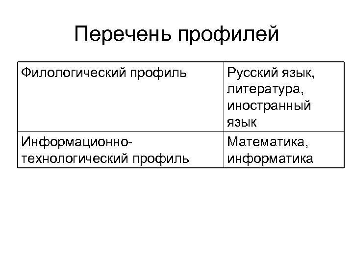 Перечень профилей Филологический профиль Информационнотехнологический профиль Русский язык, литература, иностранный язык Математика, информатика
