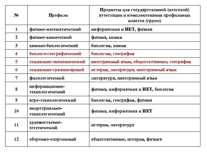 № Профиль Предметы для государственной (итоговой) аттестации и комплектования профильных классов (групп) 1 физико-математический
