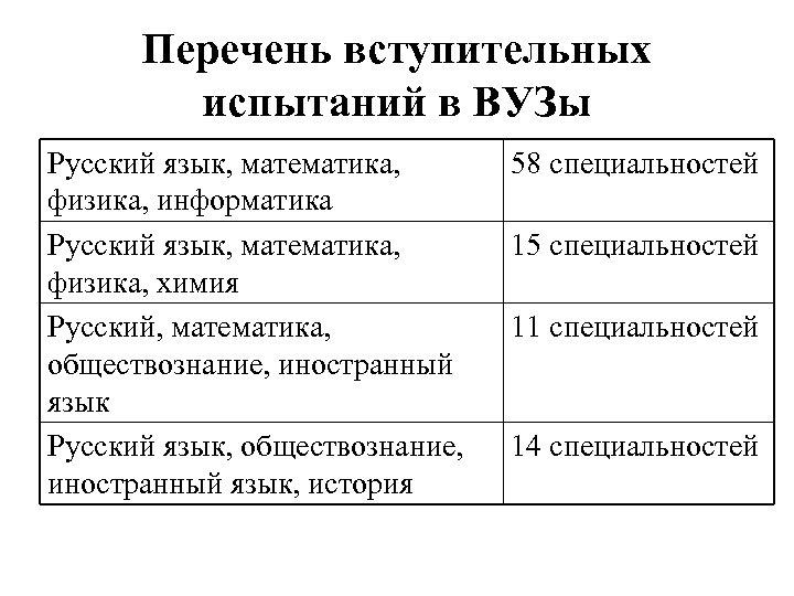 Перечень вступительных испытаний в ВУЗы Русский язык, математика, физика, информатика Русский язык, математика, физика,