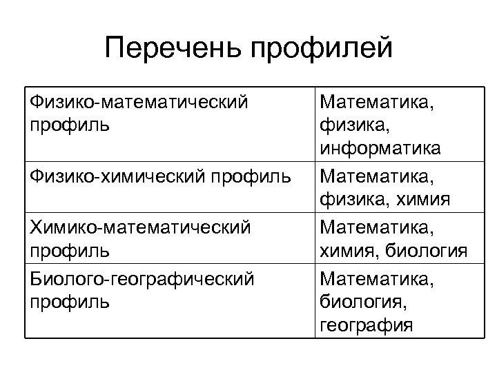 Перечень профилей Физико-математический профиль Физико-химический профиль Химико-математический профиль Биолого-географический профиль Математика, физика, информатика Математика,
