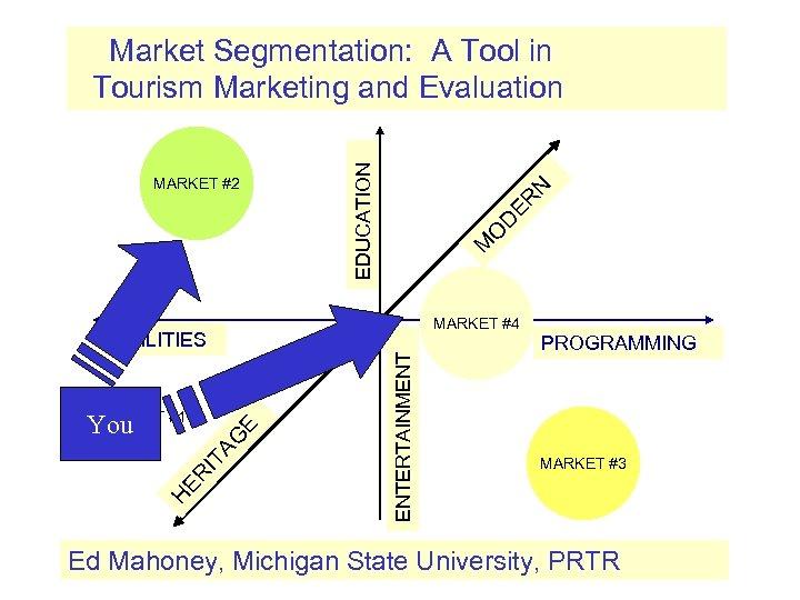 N ER D O M MARKET #2 EDUCATION Market Segmentation: A Tool in Tourism