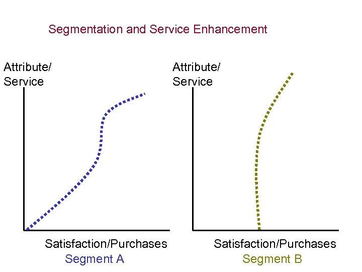 Segmentation and Service Enhancement Attribute/ Service Satisfaction/Purchases Segment A Attribute/ Service Satisfaction/Purchases Segment B