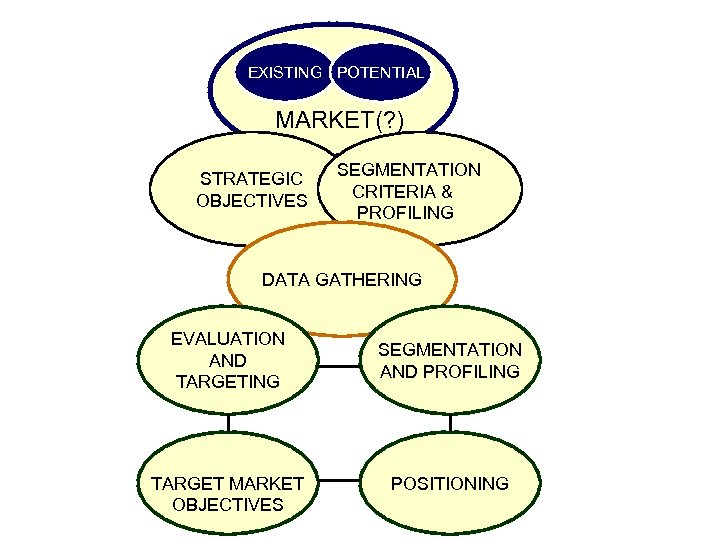 EXISTING POTENTIAL MARKET(? ) STRATEGIC OBJECTIVES SEGMENTATION CRITERIA & PROFILING DATA GATHERING EVALUATION AND