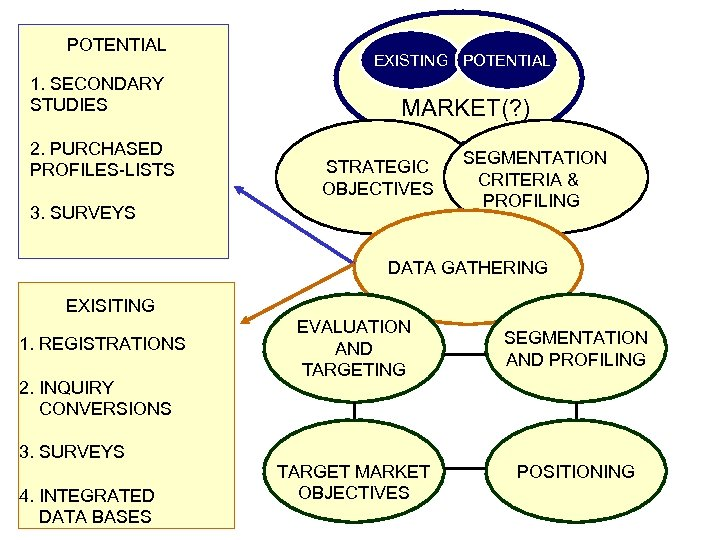 POTENTIAL 1. SECONDARY STUDIES 2. PURCHASED PROFILES-LISTS EXISTING POTENTIAL MARKET(? ) STRATEGIC OBJECTIVES 3.