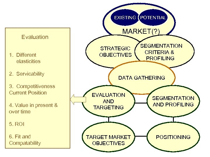 EXISTING POTENTIAL Evaluation 1. Different elasticities 2. Servicability 3. Competitiveness Current Position 4. Value