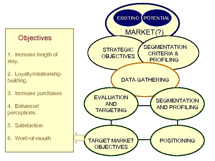 EXISTING POTENTIAL Objectives 1. Increase length of stay. 2. Loyalty/relationship building. 3. Increase purchases
