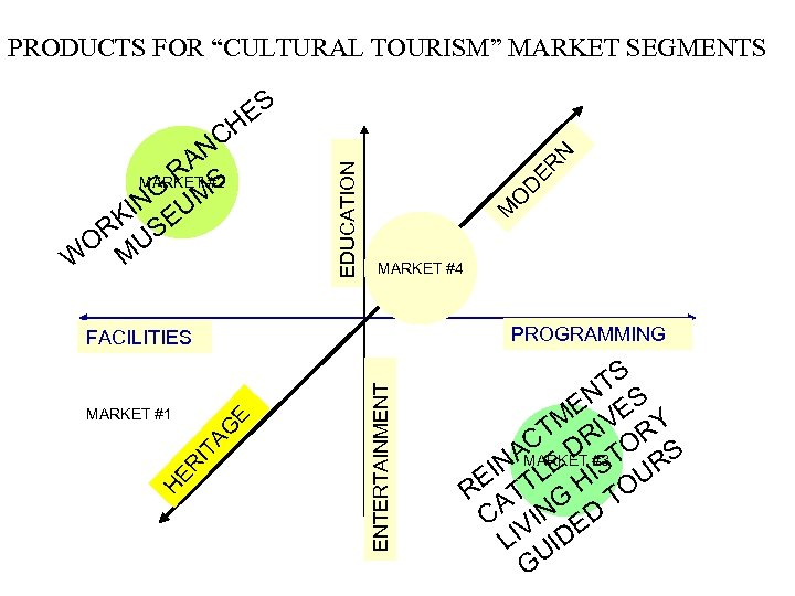 """PRODUCTS FOR """"CULTURAL TOURISM"""" MARKET SEGMENTS N ER D O M NC RA #2"""