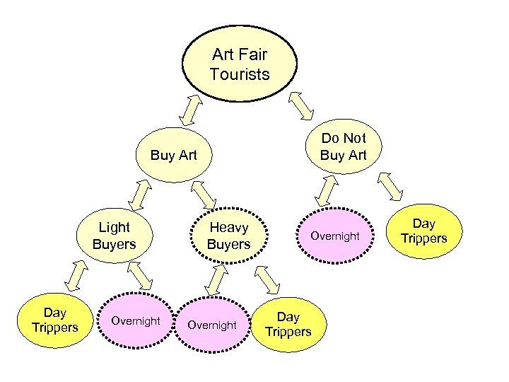 Art Fair Tourists Do Not Buy Art Light Buyers Day Trippers Overnight Heavy Buyers