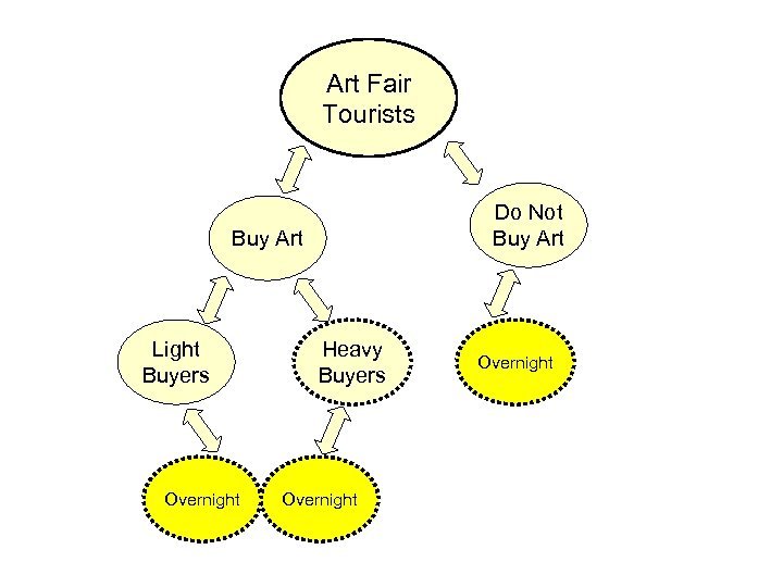 Art Fair Tourists Do Not Buy Art Light Buyers Overnight Heavy Buyers Overnight