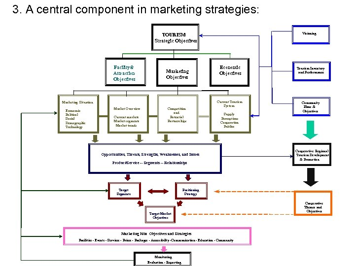3. A central component in marketing strategies: Visioning TOURISM Strategic Objectives Facility& Attraction Objectives