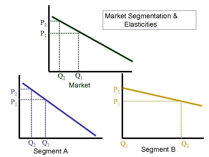 Market Segmentation & Elasticities P 2 P 1 Q 1 Market P 2 P