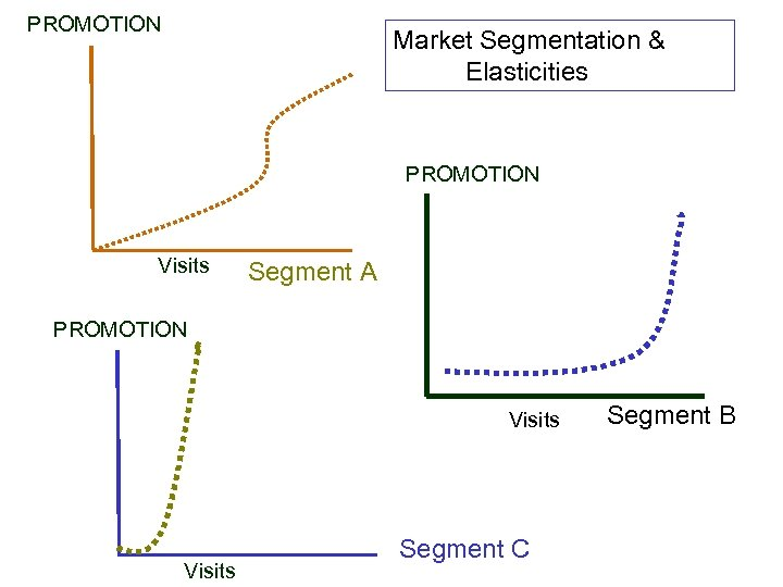 PROMOTION Market Segmentation & Elasticities PROMOTION Visits Segment A PROMOTION Visits Segment C Segment