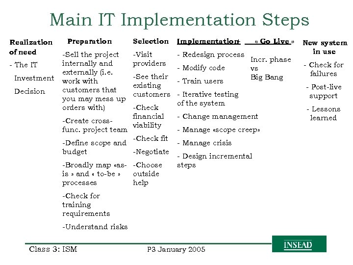 Main IT Implementation Steps Realization of need - The IT Investment Decision Preparation -Sell