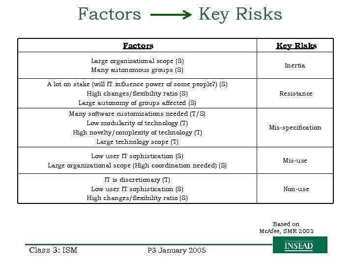 Factors Key Risks Large organizational scope (S) Many autonomous groups (S) Inertia A lot