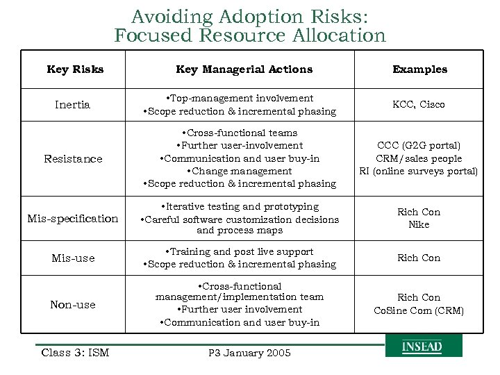 Avoiding Adoption Risks: Focused Resource Allocation Key Risks Key Managerial Actions Examples Inertia •