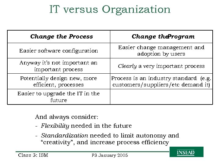 IT versus Organization Change the Process Change the. Program Easier software configuration Easier change