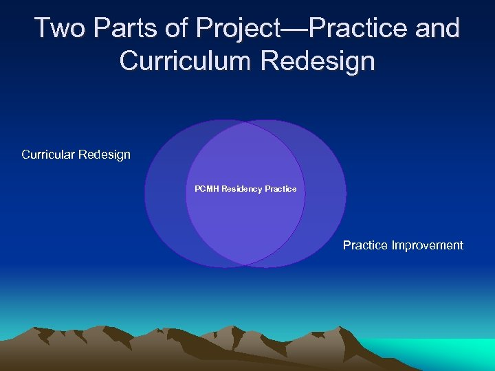 Two Parts of Project—Practice and Curriculum Redesign Curricular Redesign PCMH Residency Practice Improvement