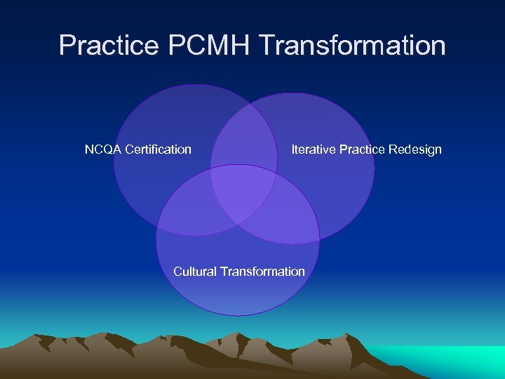 Practice PCMH Transformation NCQA Certification Iterative Practice Redesign Cultural Transformation
