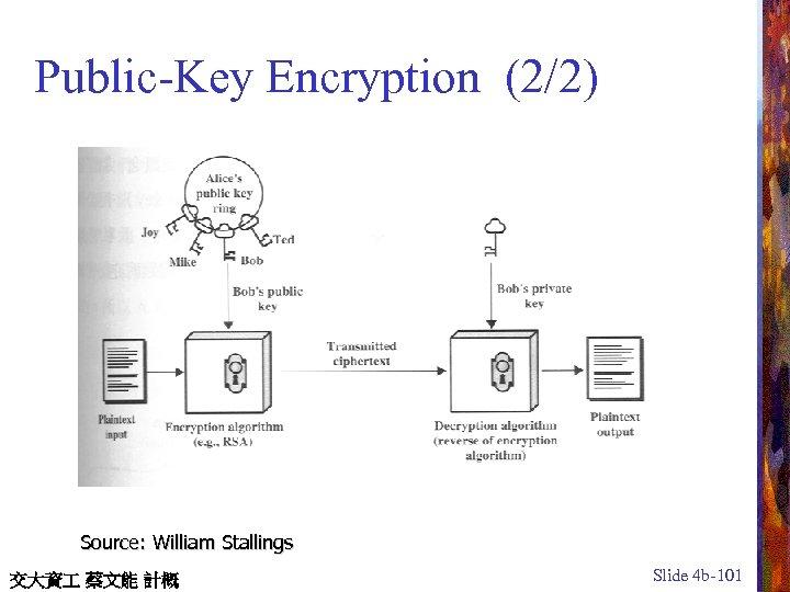 Public-Key Encryption (2/2) Source: William Stallings 交大資 蔡文能 計概 Slide 4 b-101