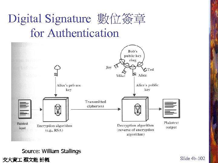 Digital Signature 數位簽章 for Authentication Source: William Stallings 交大資 蔡文能 計概 Slide 4 b-102