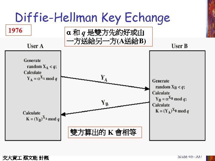 Diffie-Hellman Key Echange 1976 和 q 是雙方先約好或由 一方送給另一方(A送給B) 雙方算出的 K 會相等 交大資 蔡文能 計概