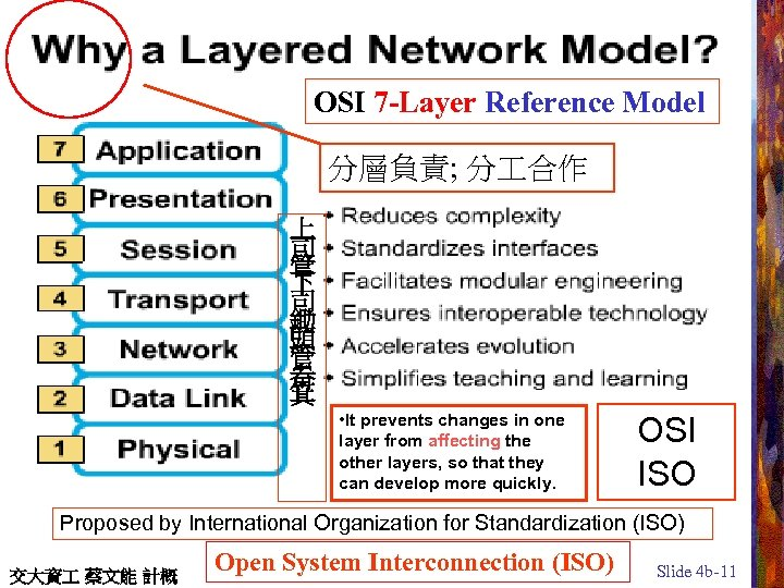 OSI 7 -Layer Reference Model 分層負責; 分 合作 上 司 管 下 司 鋤