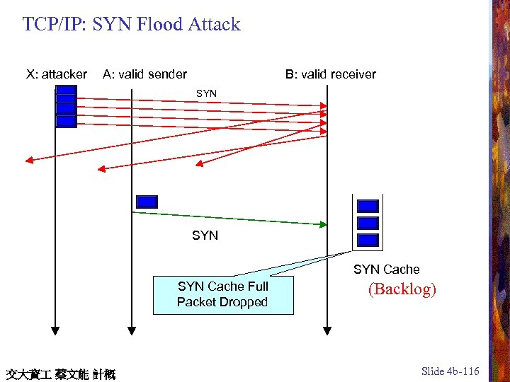 TCP/IP: SYN Flood Attack X: attacker A: valid sender B: valid receiver SYN SYN
