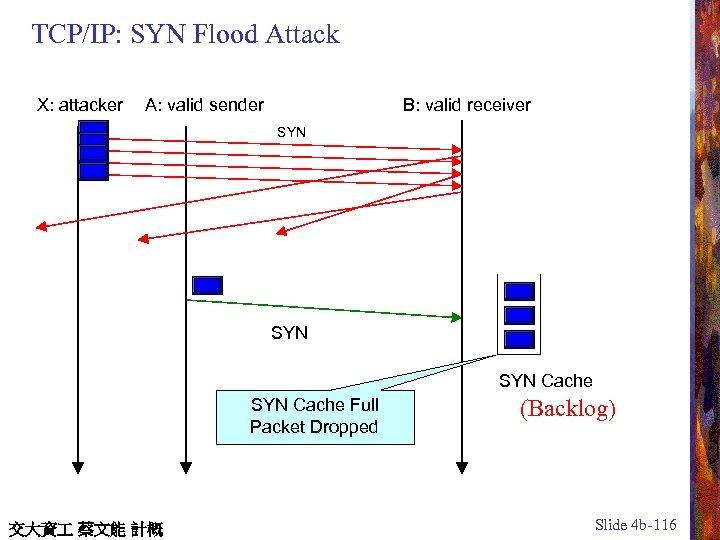 TCP/IP: SYN Flood Attack X: attacker A: valid sender B: valid receiver SYN SYN