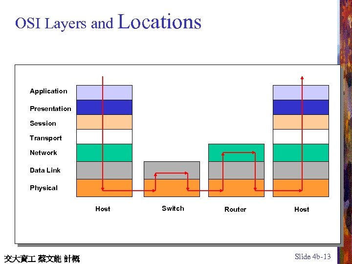 OSI Layers and Locations Application Presentation Session Transport Network Data Link Physical Host 交大資