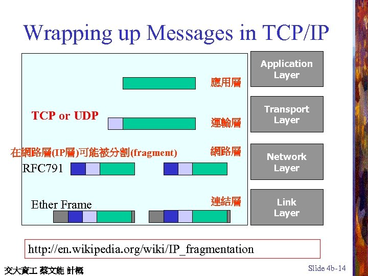 Wrapping up Messages in TCP/IP 應用層 TCP or UDP 在網路層(IP層)可能被分割(fragment) 運輸層 Transport Layer 網路層