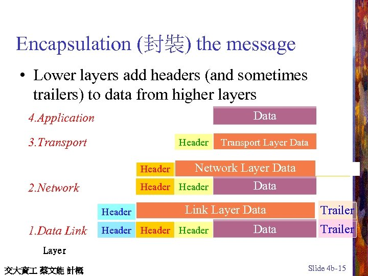 Encapsulation (封裝) the message • Lower layers add headers (and sometimes trailers) to data
