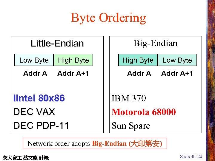 Byte Ordering Little-Endian Big-Endian Low Byte High Byte Low Byte Addr A+1 IIntel 80