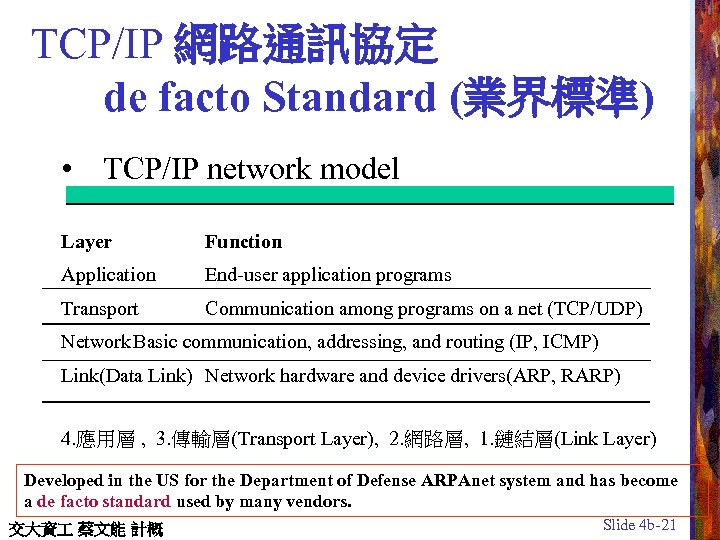 TCP/IP 網路通訊協定 de facto Standard (業界標準) • TCP/IP network model Layer Function Application End-user