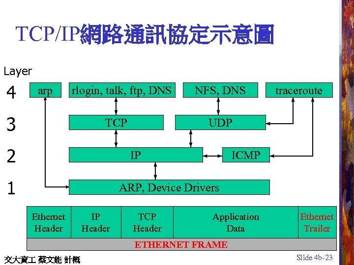 TCP/IP網路通訊協定示意圖 Layer 4 arp rlogin, talk, ftp, DNS 3 TCP 2 NFS, DNS UDP