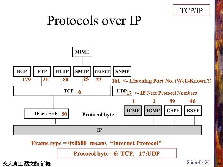 TCP/IP Protocols over IP 179 21 25 80 23 161 <- Listening Port No.