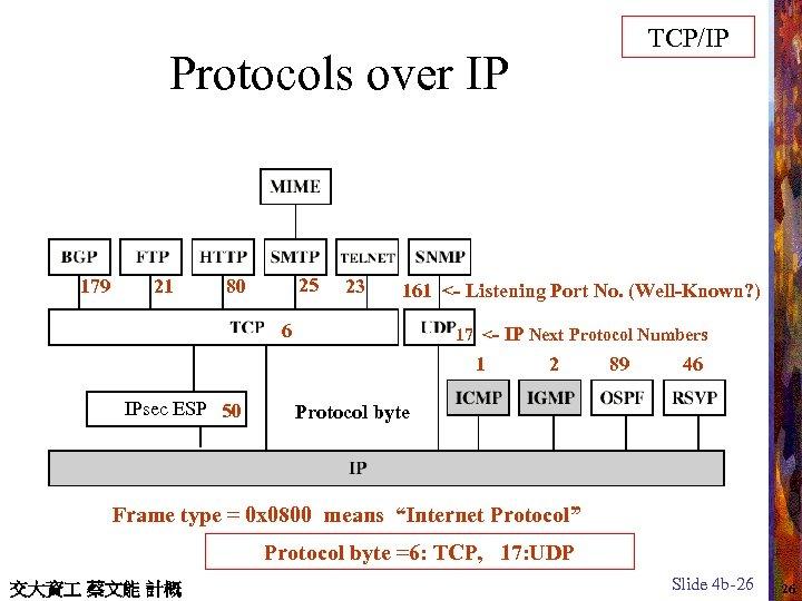 TCP/IP Protocols over IP 179 21 25 80 23 161 <- Listening Port No.