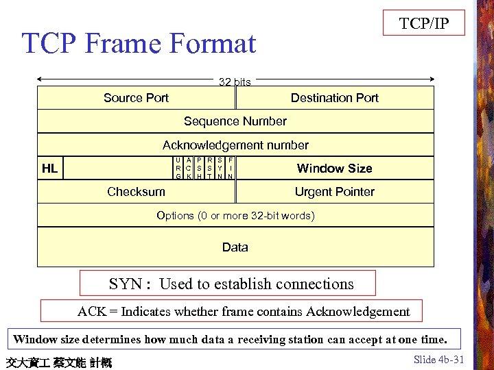 TCP/IP TCP Frame Format 32 bits Source Port Destination Port Sequence Number Acknowledgement number