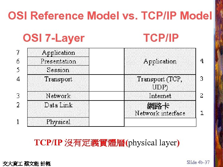 OSI Reference Model vs. TCP/IP Model OSI 7 -Layer TCP/IP 網路卡 TCP/IP 沒有定義實體層(physical layer)