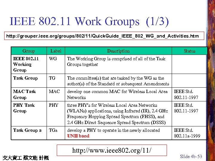 IEEE 802. 11 Work Groups (1/3) http: //grouper. ieee. org/groups/802/11/Quick. Guide_IEEE_802_WG_and_Activities. htm Group Label
