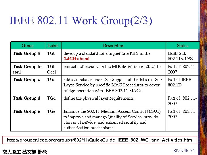 IEEE 802. 11 Work Group(2/3) Group Label Description Status Task Group b TGb develop
