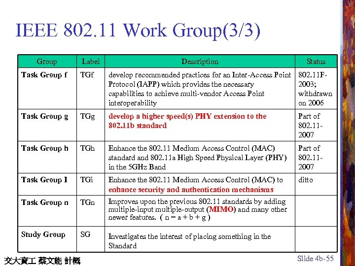 IEEE 802. 11 Work Group(3/3) Group Label Description Status Task Group f TGf develop