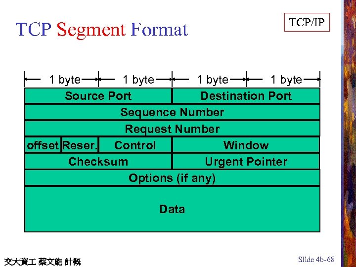TCP Segment Format TCP/IP 1 byte Source Port Destination Port Sequence Number Request Number