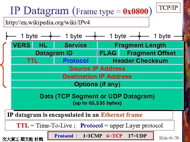 IP Datagram (Frame type = 0 x 0800) TCP/IP http: //en. wikipedia. org/wiki/IPv 4